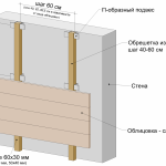 Вентилируемый фасад под кирпич