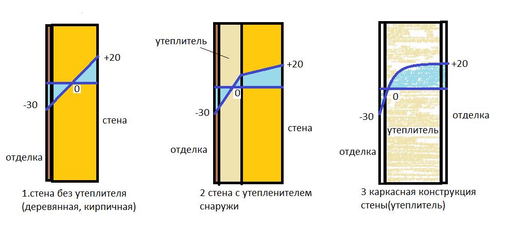 Пенополистирол для утепления стен снаружи