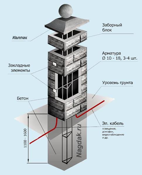 Металлические колпаки на кирпичные столбы