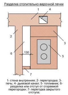 Размеры вентиляционных каналов