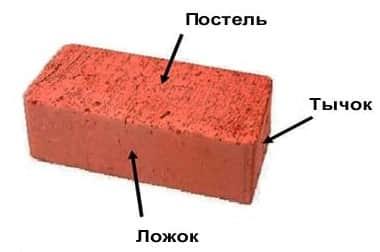 Длина и ширина кирпича