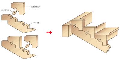Как построить ступеньки