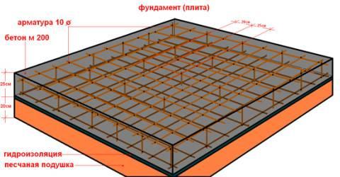 Построить мангал из кирпича своими руками