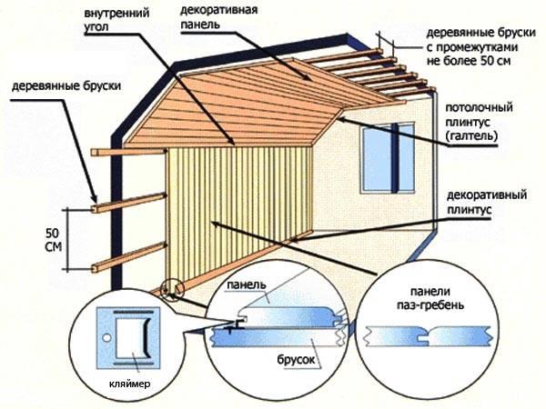 Усадка монолитного дома