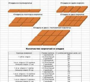 Сколько кирпичей в квадратном метре кладки
