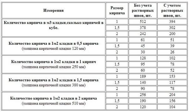 Количество полуторного кирпича в поддоне