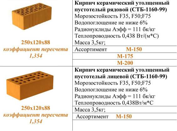 Масса кирпича 250х120х65