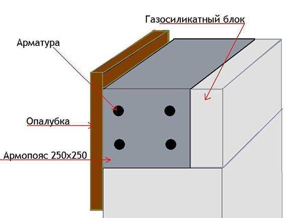Армопояс на газобетоне