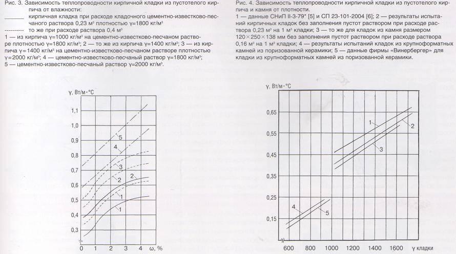 Коэффициент теплопроводности керамического кирпича
