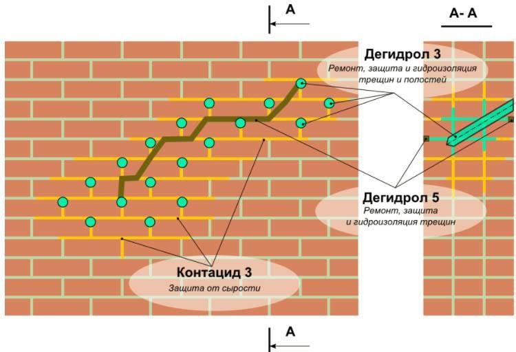 Чем заделать трещину в кирпичной стене
