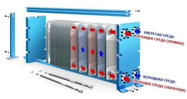 Теплообменник для отопления дома