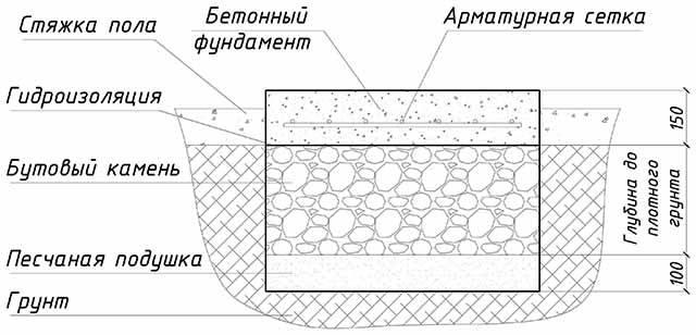 Как сложить печь из кирпича