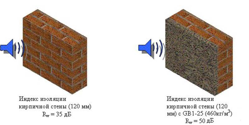 Коэффициент теплопроводности кирпича