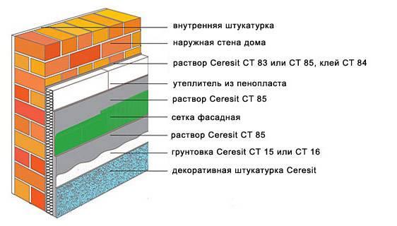 Наружное утепление кирпичных стен