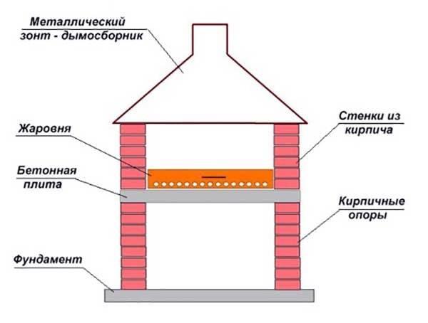 Угловой мангал из кирпича