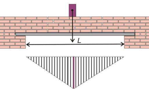 Подбор перемычек в кирпичных стенах