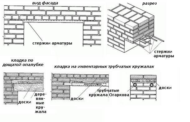 Модульная таблица кирпичной кладки