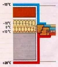 Кирпичная кладка с утеплителем