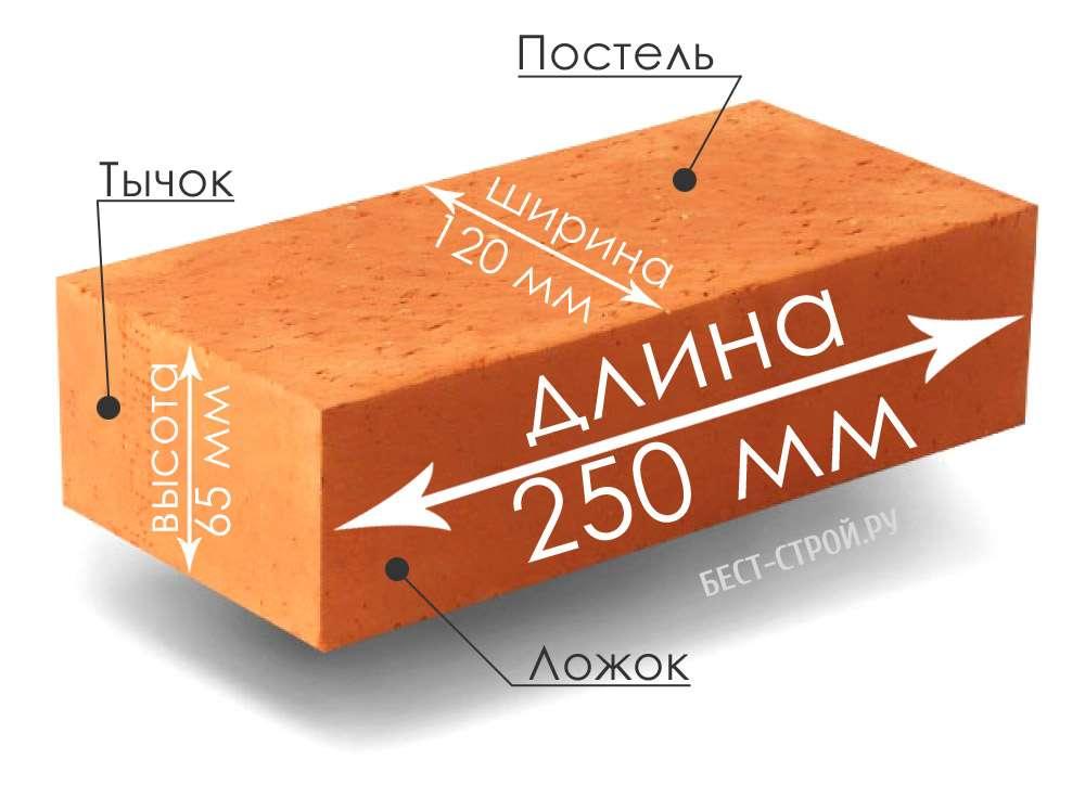 Размер декоративного кирпича