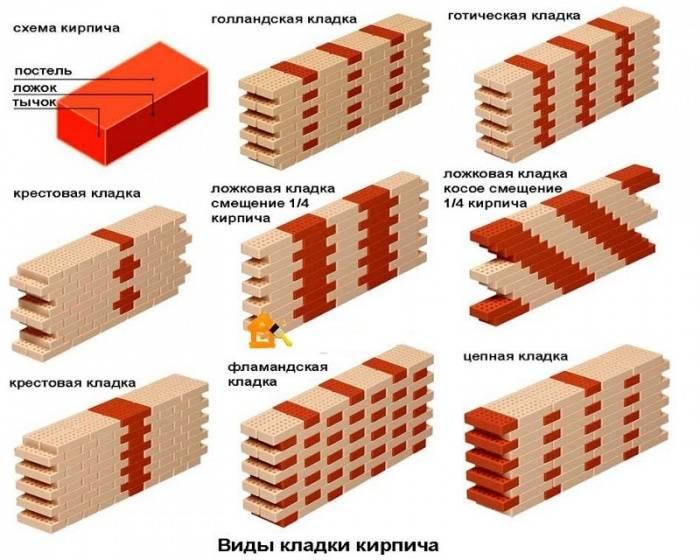 Расчет кирпичной кладки стен калькулятор
