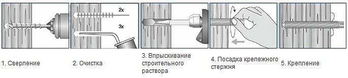 Химический анкер для кирпича